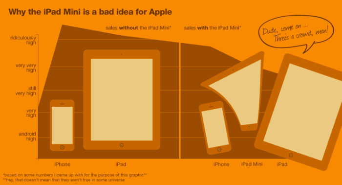Why the iPad Mini is a Bad Idea for Apple in the long run